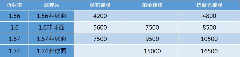 蔡司單光鏡片價格。視康佳眼鏡。2021.05新上市
