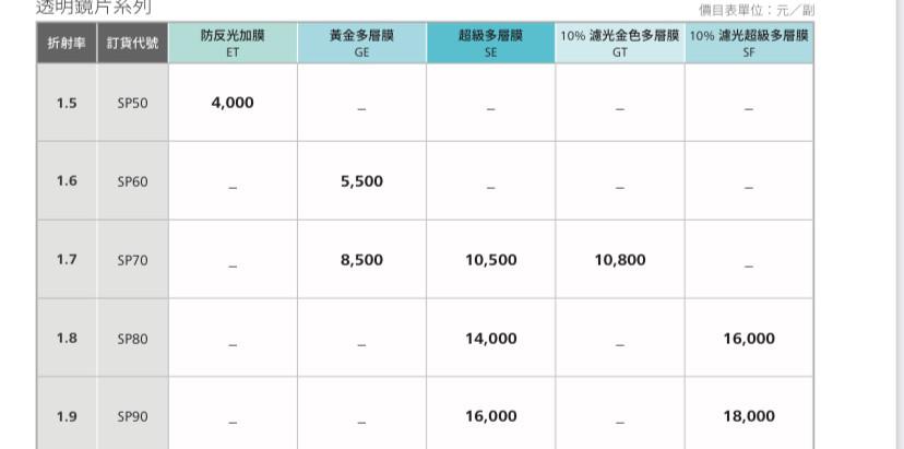 2021蔡司玻璃鏡片價格。視康佳眼鏡。蔡司。最新價格。
