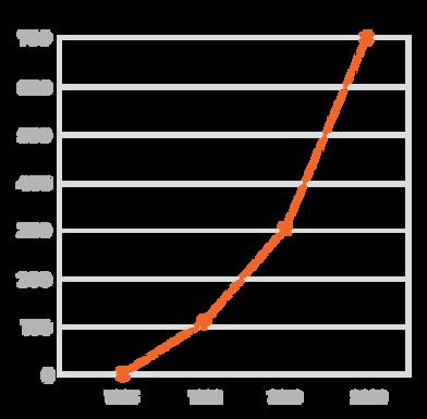 graphique-salaries-mericq-recrutement.pn