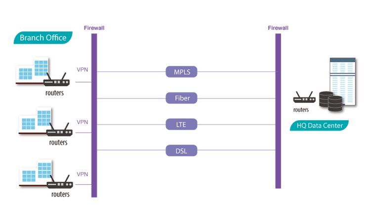 wd-wan1-768x468-1.png