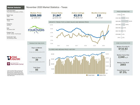 2020 November Statewide Housing Statistics