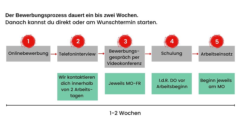 Prozess Rekrutierung DE_V3.png