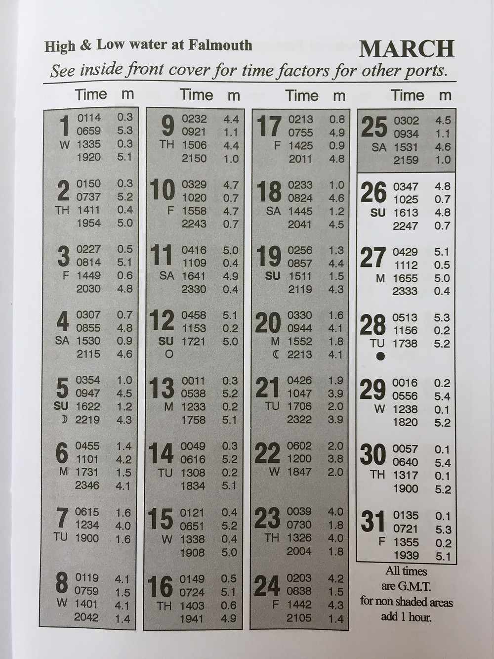 Tide Times for March 2017