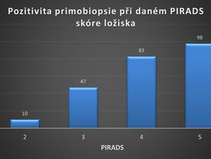 Výsledky fúzních biopsií v našem souboru pacientů