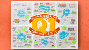 IHI Quarter in Review : Graphic Summary