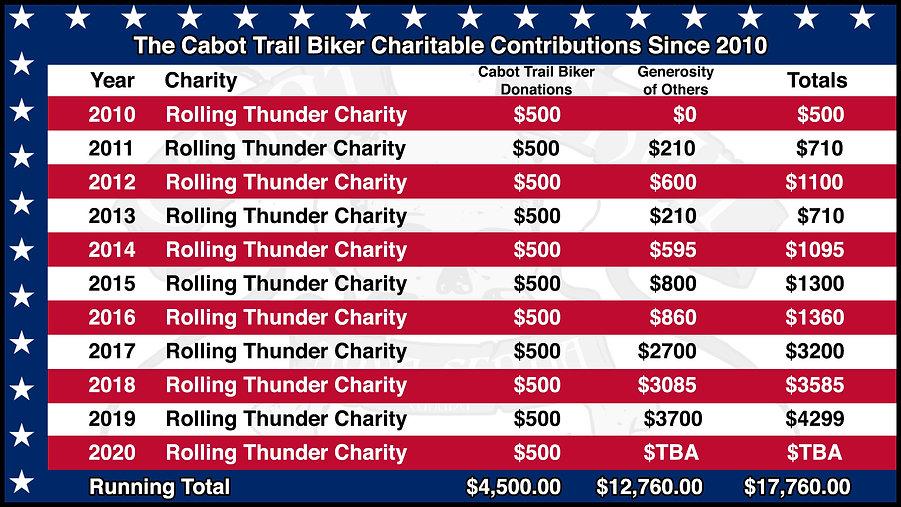 cabot trail biker 911 donations.jpg