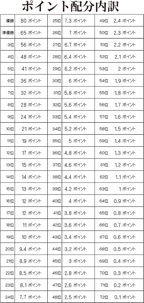 ポイント配分表.png