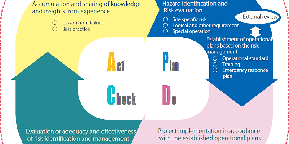 Performance improvement through Health, Safety and Environmental Audit