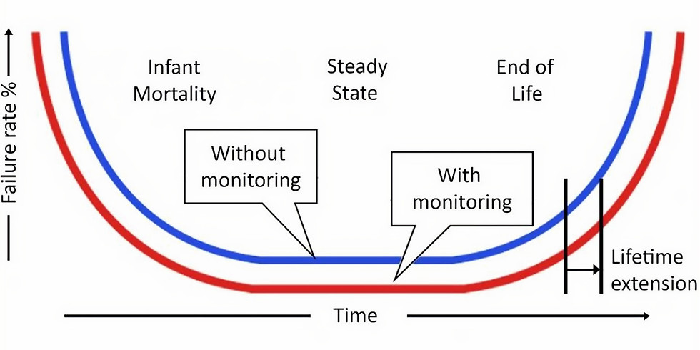 Operation, Maintenance and Condition Monitoring of Power & Instrument Transformer