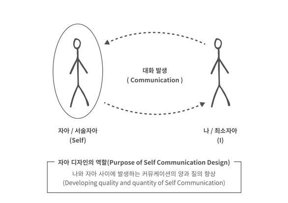 자기와의 대화 구조와 자아디자인의 역할에 대하여 (출처: Self Communication Design)