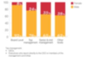 pwc-statistics-on-gender-diversity-in-corporations