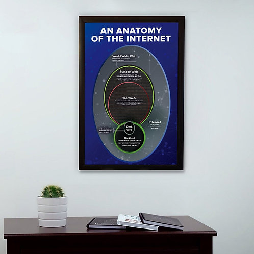 Dark Web, An Anatomy of the Internet