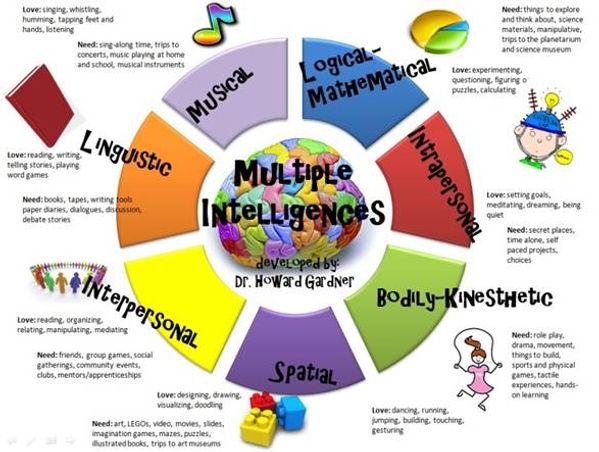 7 אינטלגנציות.jpg