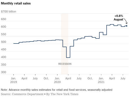 Retail Sales Rose in August, Highlighting an Inconsistency of Consumer Spending