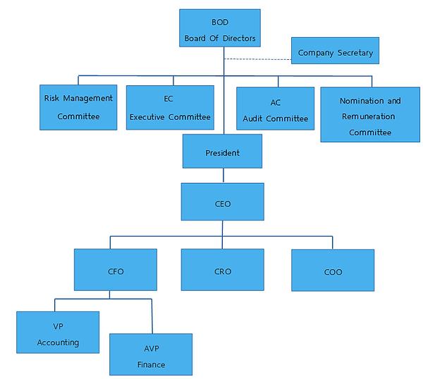 en Organization Chart.png