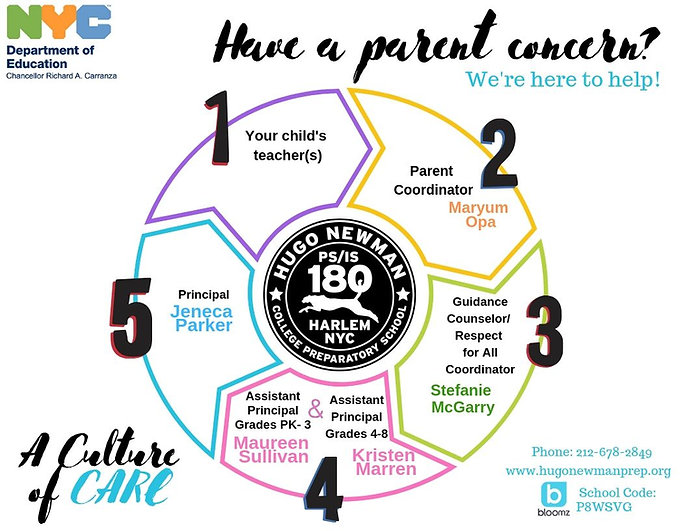 Infographic of the Chain of Parent Communication