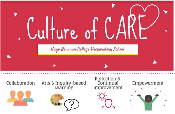 Culture of CARE Poster: Collaboration, Arts and Inquiry, Reflection, and Empowerment