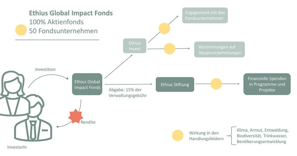 Überblick-Ethius_Invest.jpg