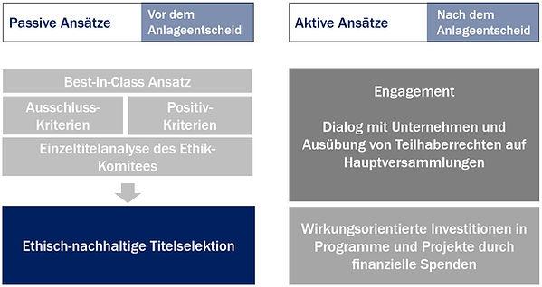 Der_Investmentansatz_Ethius.JPG