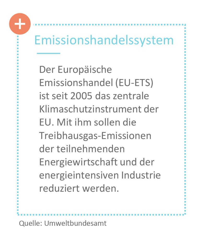 Emissionshandelssystem EU ETS