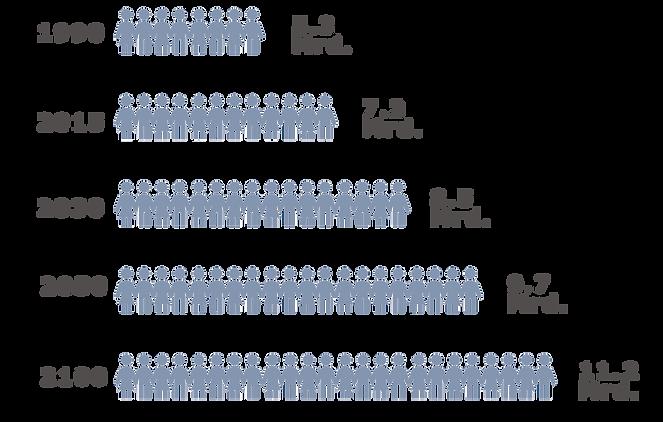 World_Population.png
