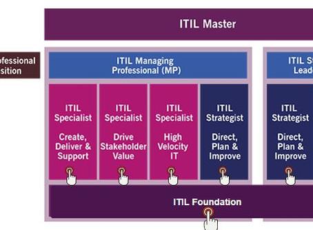 ITIL y su nueva actualización para mejorar la sinergia empresarial.