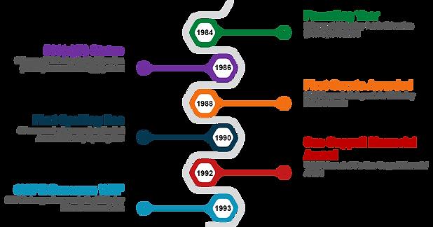 WEF Timeline 1984-1993.png