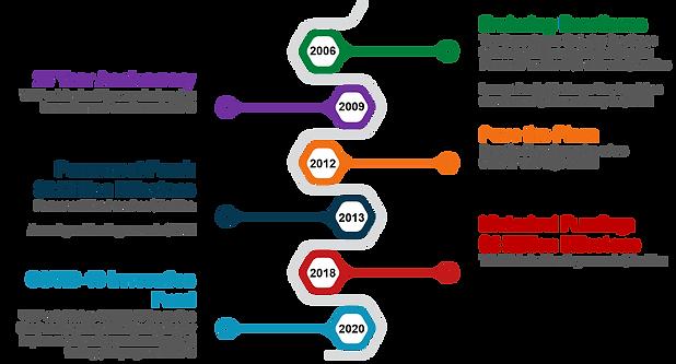 2006 - 2021 Timeline.png