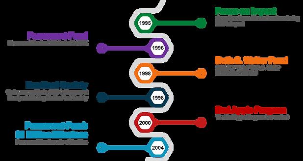 WEF Timeline 1995-2004.png