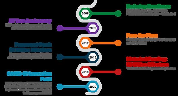 WEF Timeline 2006-2020.png