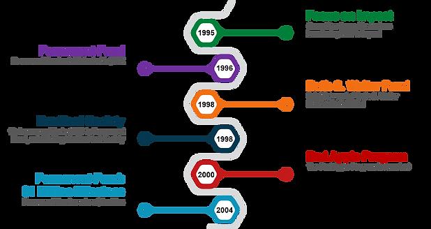 1995 - 2005 Timeline.png