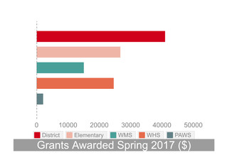 WEF ANNOUNCES  Grant Awards For Spring 2017 Cycle