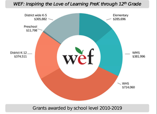 Wellesley Education Foundation Announces $224,000 in Grant Funding for 2018-2019