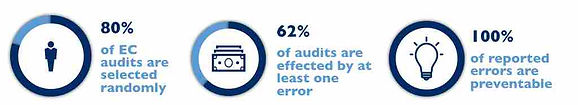 WE CAN PREPARE YOU FOR AN EC AUDIT