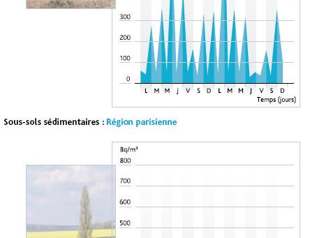 LE RADON : UNE NOUVELLE MESURE DE PROTECTION VISIBLE DANS L'ESRIS*