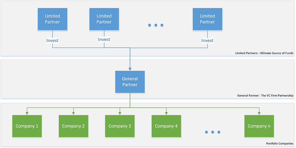 Venture Capital LP/GP Structure