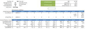 VC Fund Financial Model