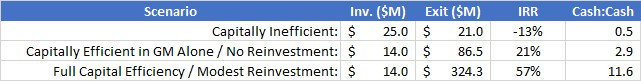 On the same investment, capital efficiency can increase the investment return from 2.3:1 to 10.8:1.