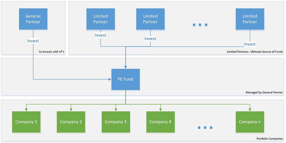 PE Fund Structure