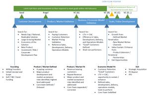 VC Corporate Development / Investment Model