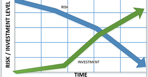 Venture Investors Drive Capital Efficiency with Risk Reduction