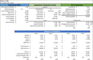 PE Example with 56% IRR in five years; results from capital efficiency, growth, and leverage.