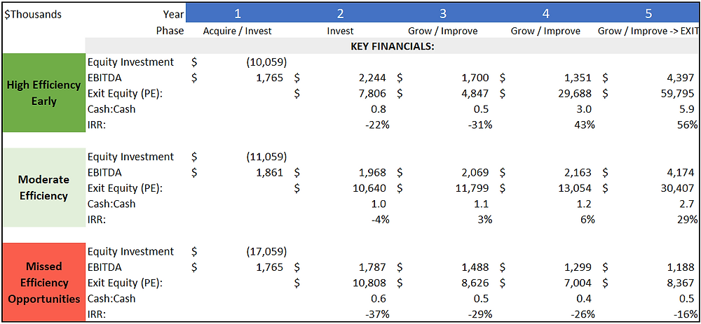 Capital Efficiency Results Comparison for a PE backed company.
