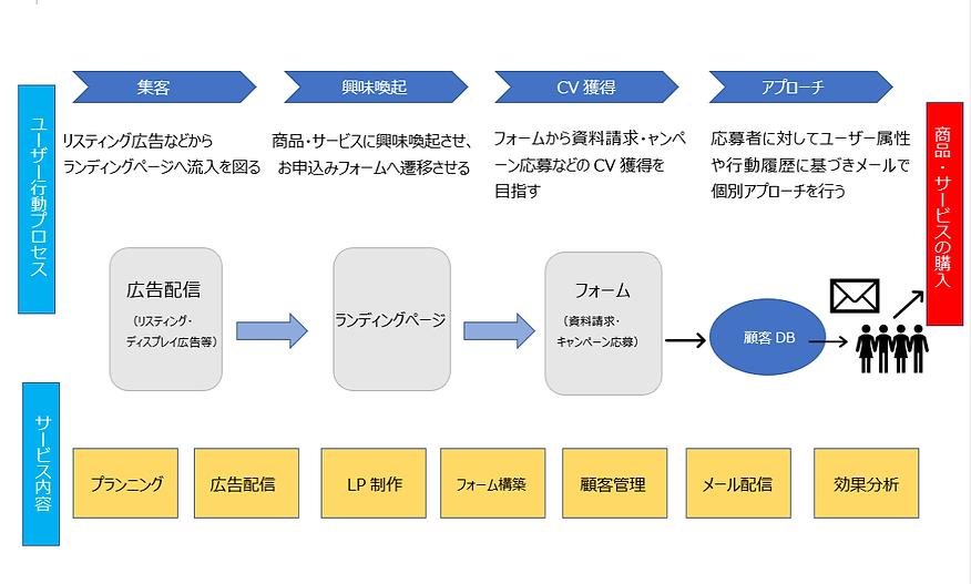 ランディングページ用図 編集.png