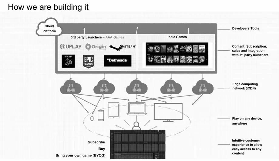 Walmart đã xây dựng dịch vụ phát trực tuyến trên đám mây như thế nào. Ảnh: theverge