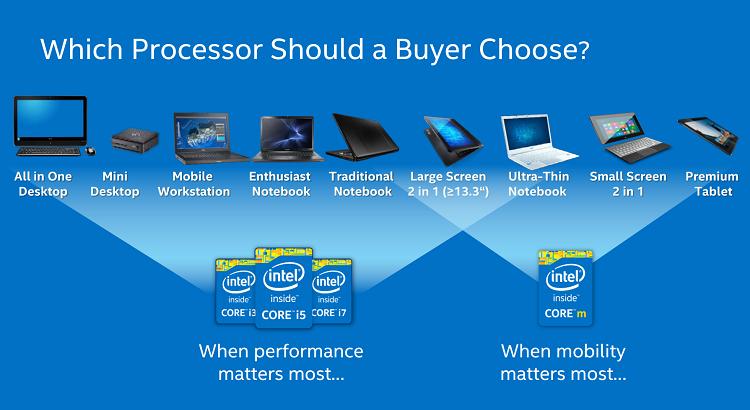 CPU Intel loại tối ưu cho hiệu suất cho máy tính để bàn và loại tối ưu cho tiêu thụ điện dành cho thiết bị di động