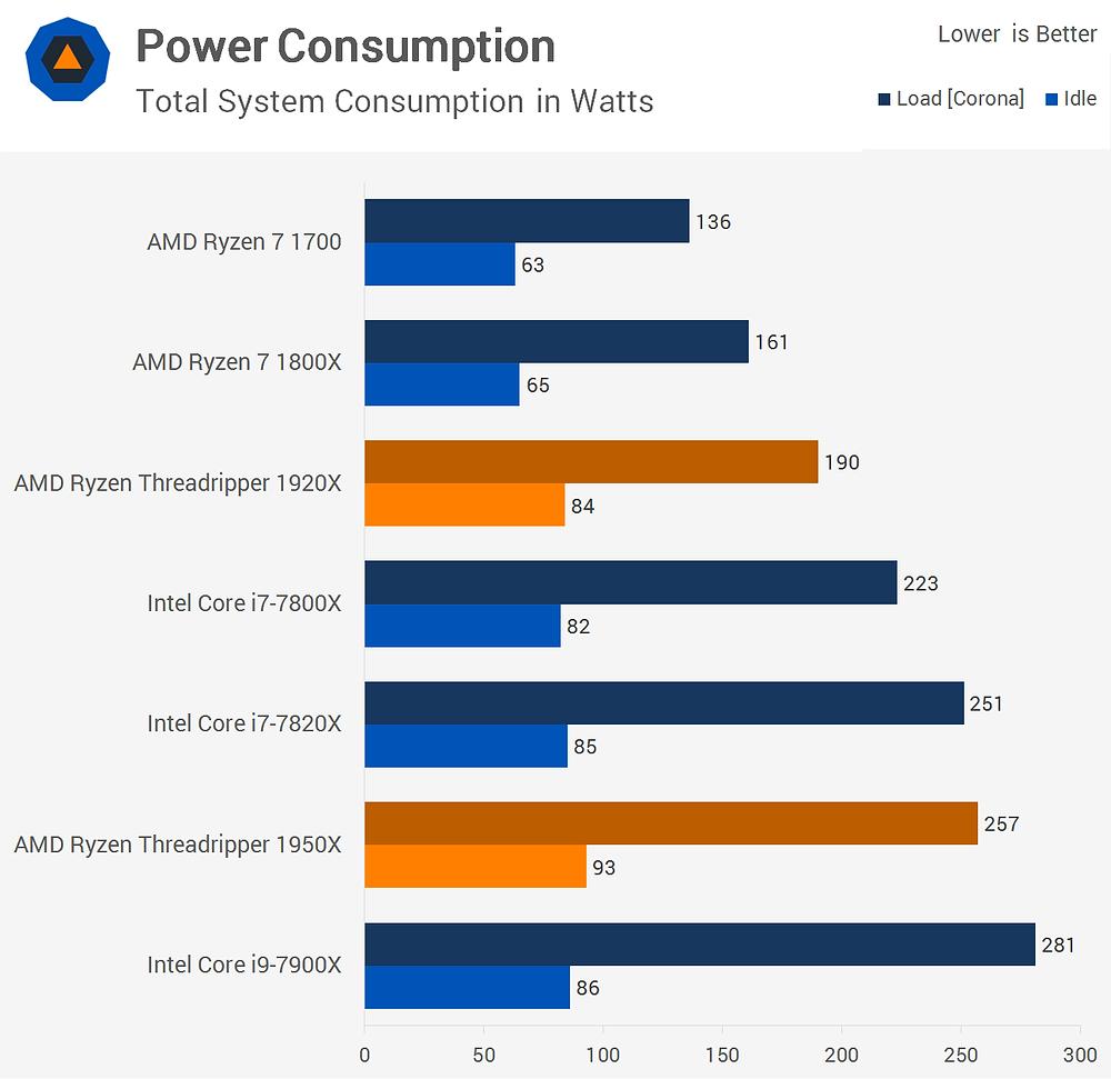 So sánh mức độ tiêu thụ điện năng của CPU Intel và CPU AMD