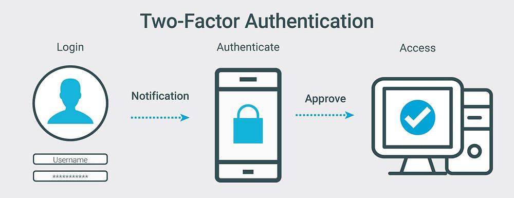 Xác thực 2 bước đủ an toàn cho giao dịch trực tuyến