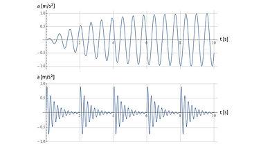 ffa-vibration-types.jpg