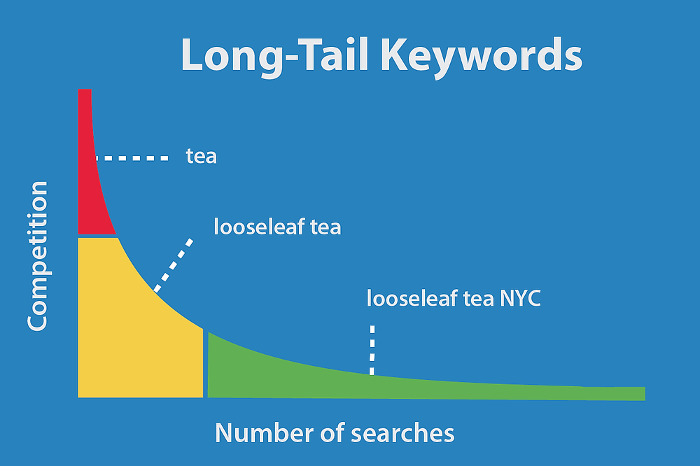 why long tail keywords are super important to boost SEO traffic